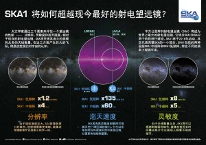 SKA 3 aspects InfographicChinese V3